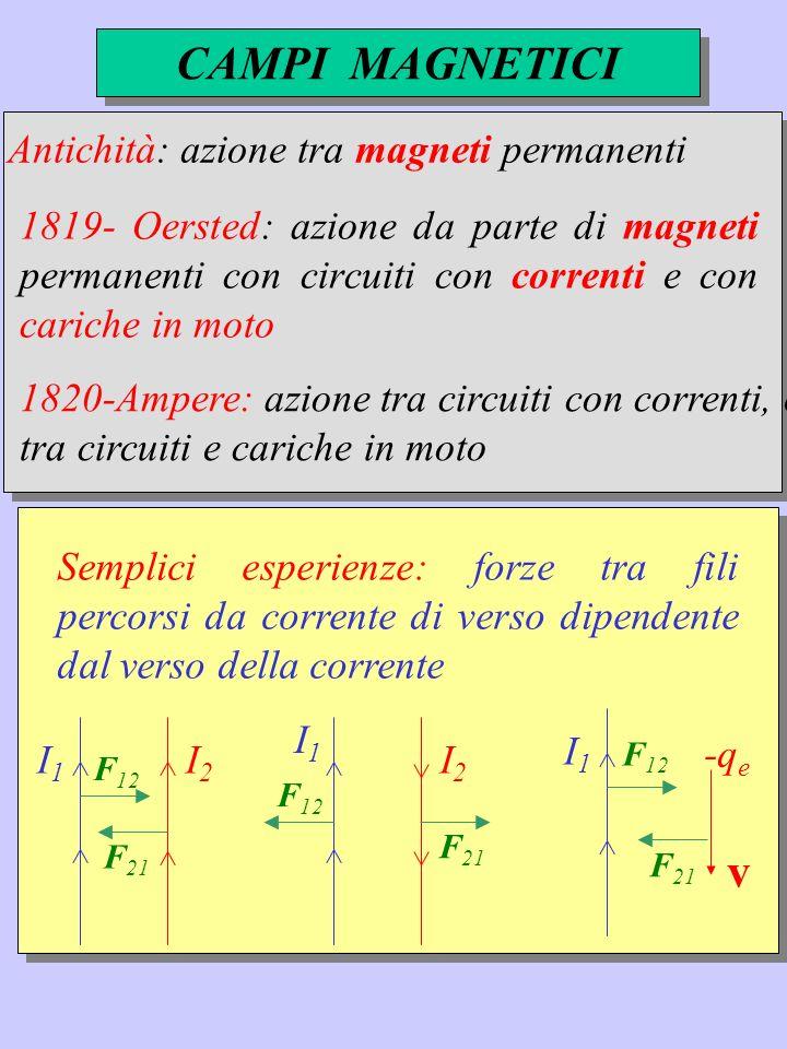 CAMPI MAGNETICI v Antichità: azione tra magneti permanenti