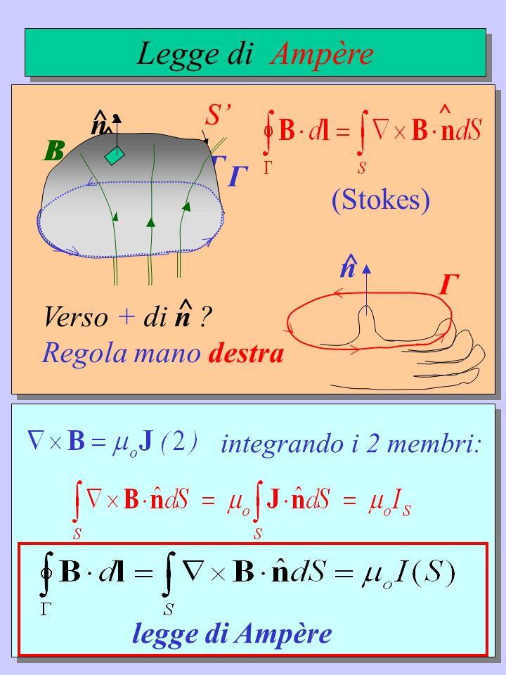 Legge di Ampère (Stokes) S' n' ^ Γ B n ^ Γ S B n ^ Γ Verso + di n