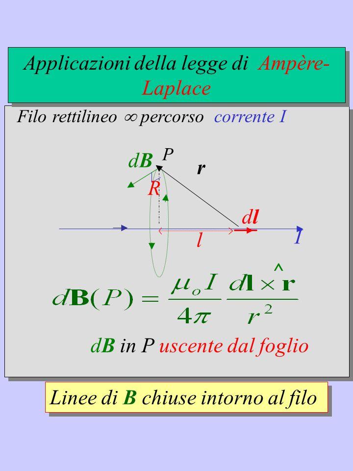 Applicazioni della legge di Ampère-Laplace