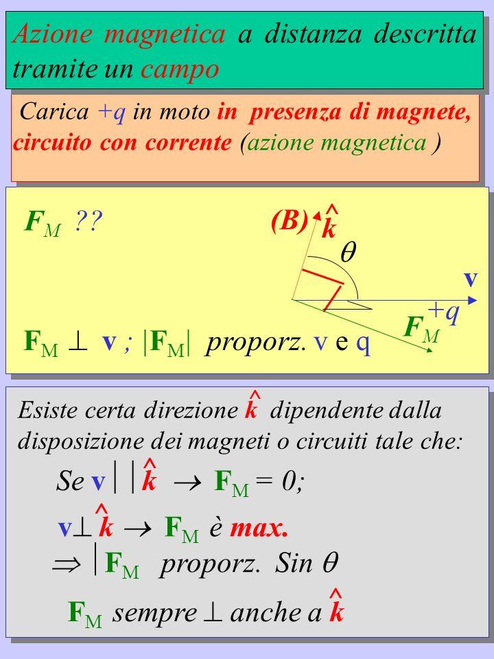 Azione magnetica a distanza descritta tramite un campo