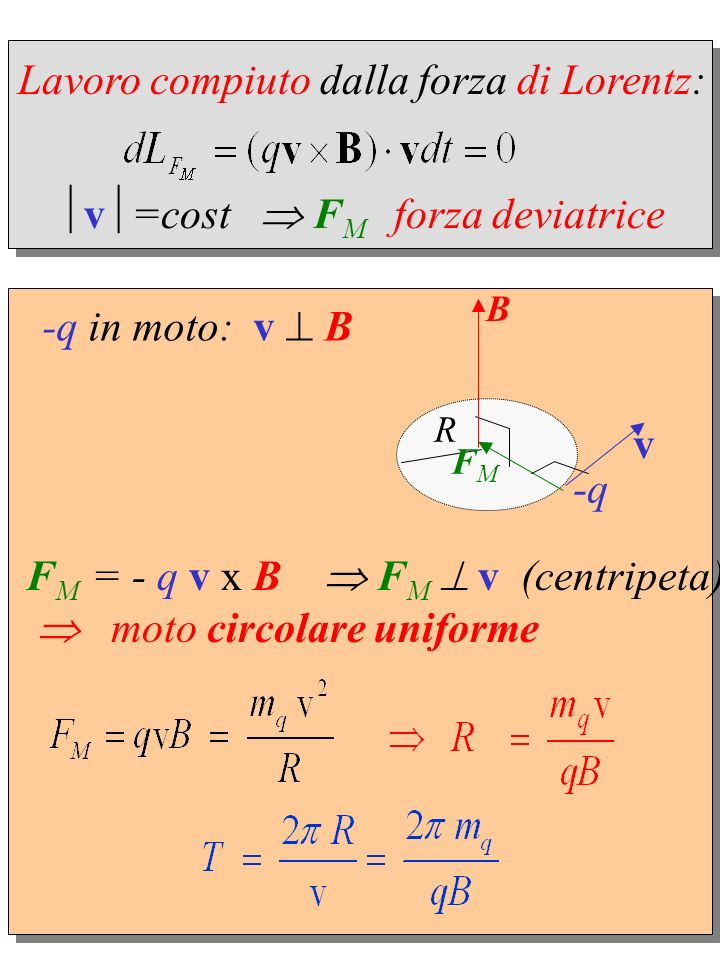 Lavoro compiuto dalla forza di Lorentz: