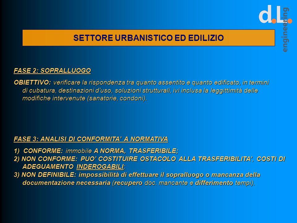 SETTORE URBANISTICO ED EDILIZIO