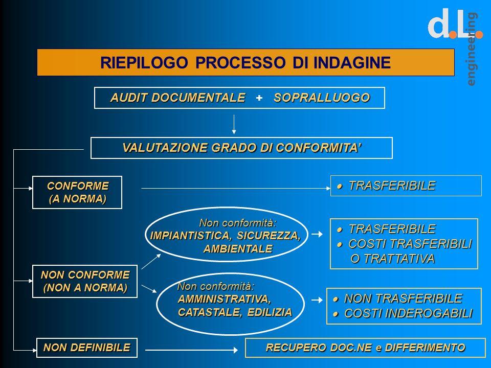 RIEPILOGO PROCESSO DI INDAGINE