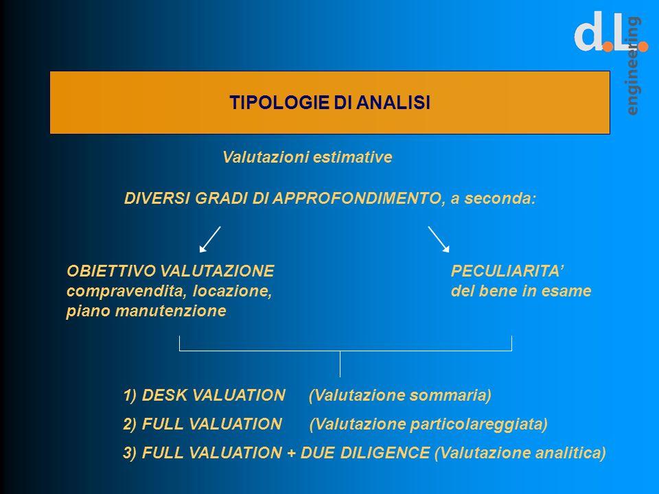 TIPOLOGIE DI ANALISI Valutazioni estimative