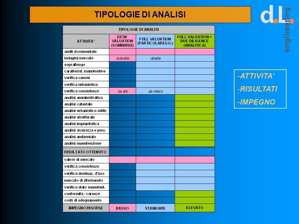 TIPOLOGIE DI ANALISI ATTIVITA' RISULTATI IMPEGNO