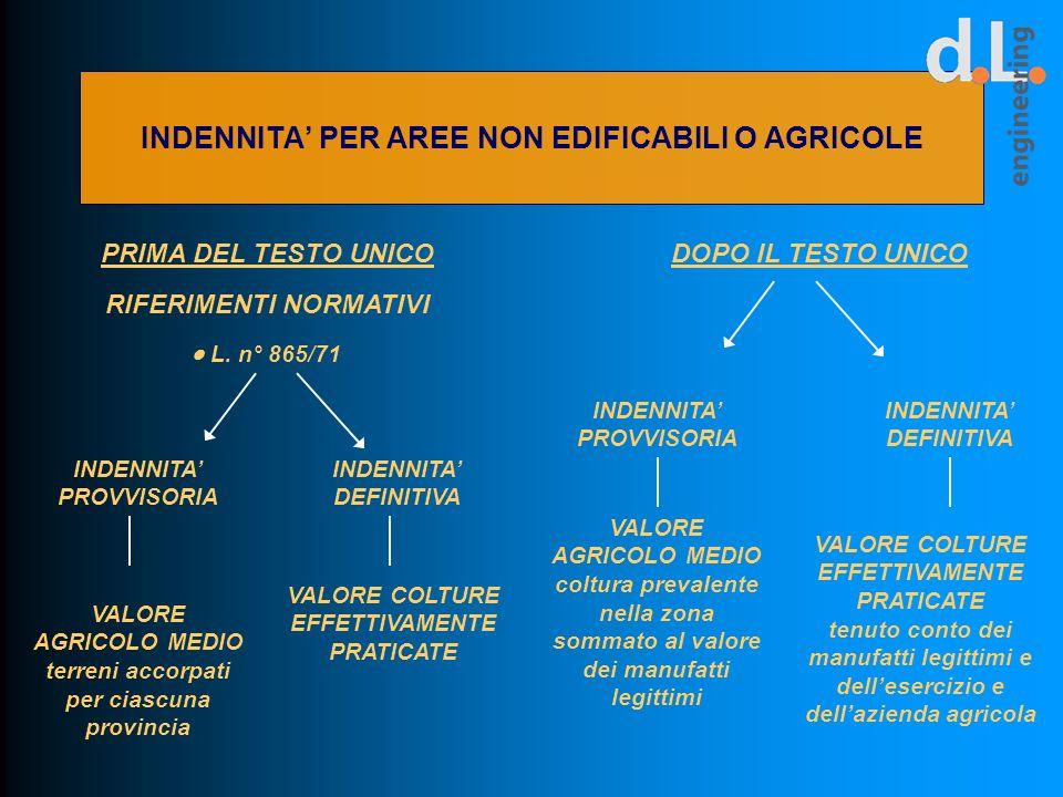 INDENNITA' PER AREE NON EDIFICABILI O AGRICOLE