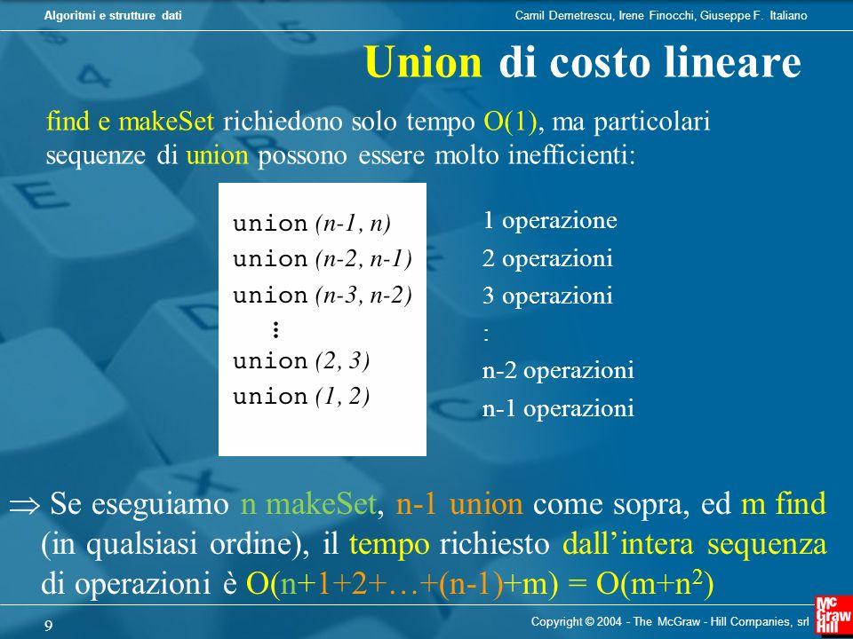 Union di costo lineare find e makeSet richiedono solo tempo O(1), ma particolari sequenze di union possono essere molto inefficienti: