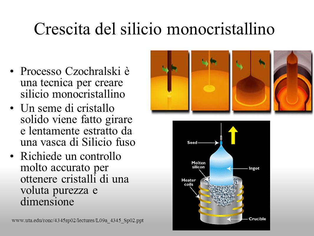 Crescita del silicio monocristallino