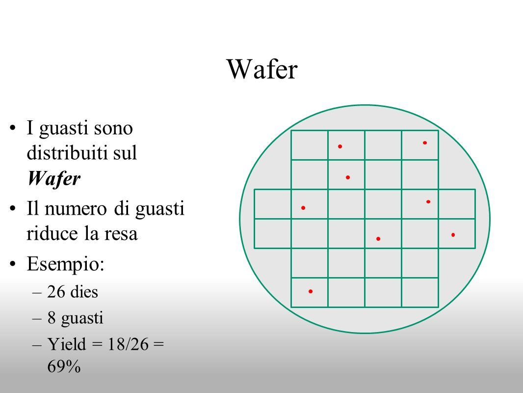 Wafer I guasti sono distribuiti sul Wafer