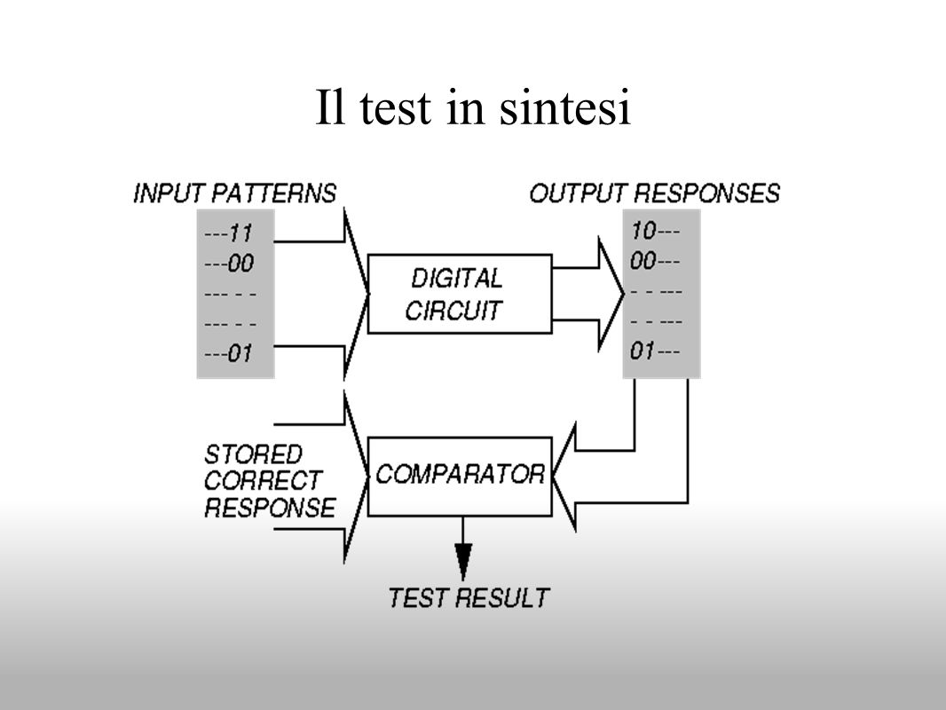 Il test in sintesi
