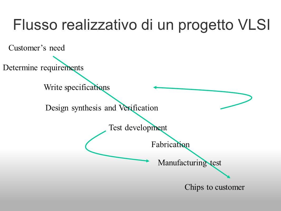 Flusso realizzativo di un progetto VLSI