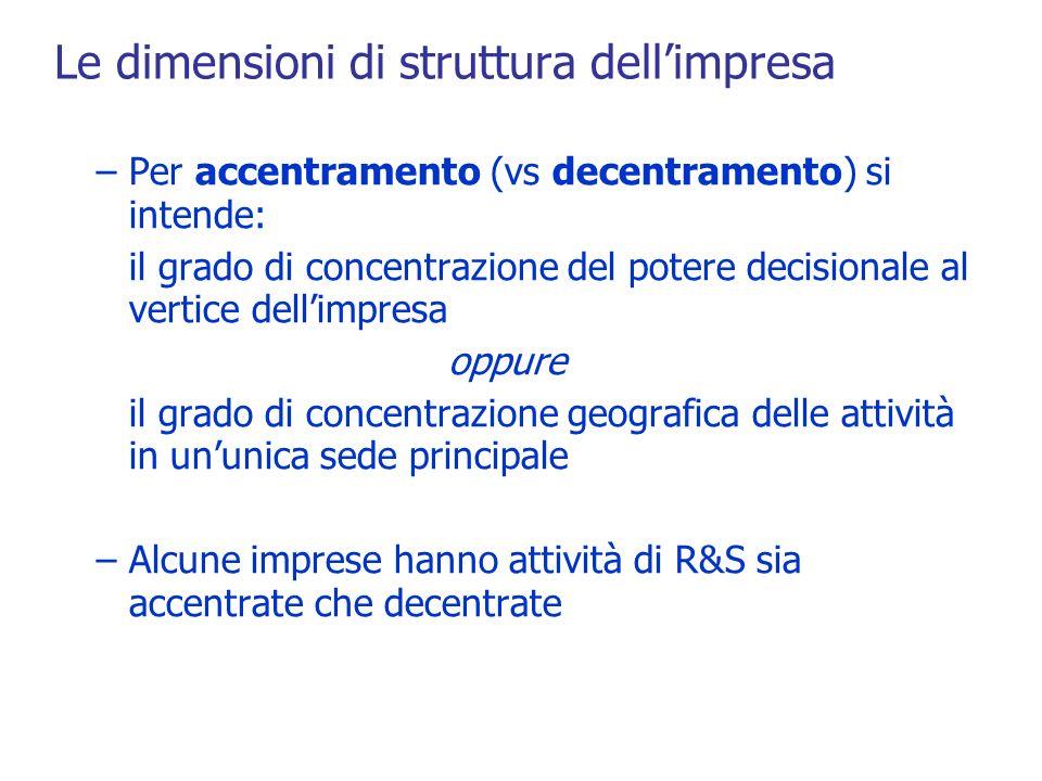 Le dimensioni di struttura dell'impresa