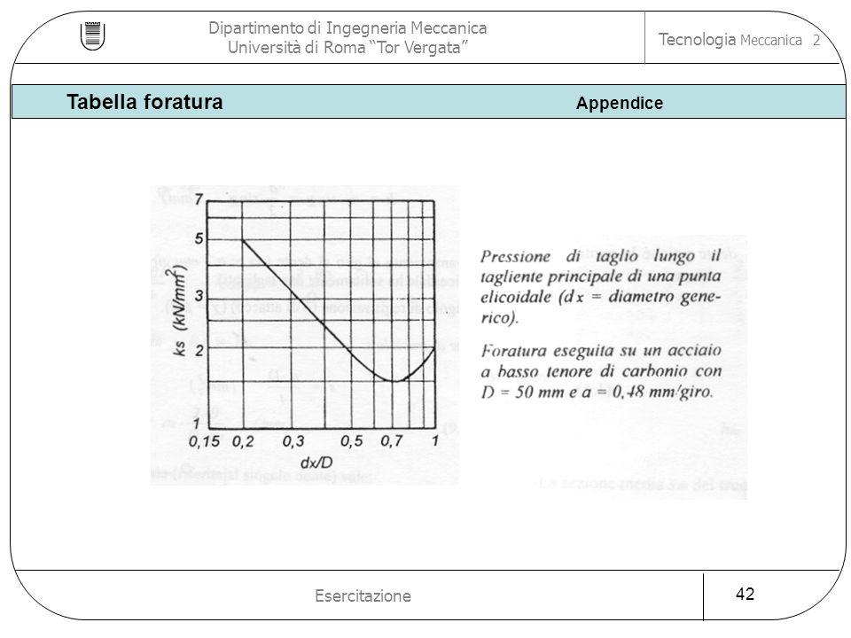 Tabella foratura Appendice