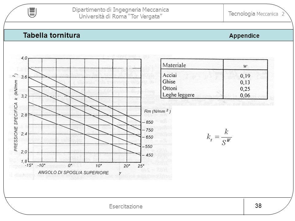 Tabella tornitura Appendice