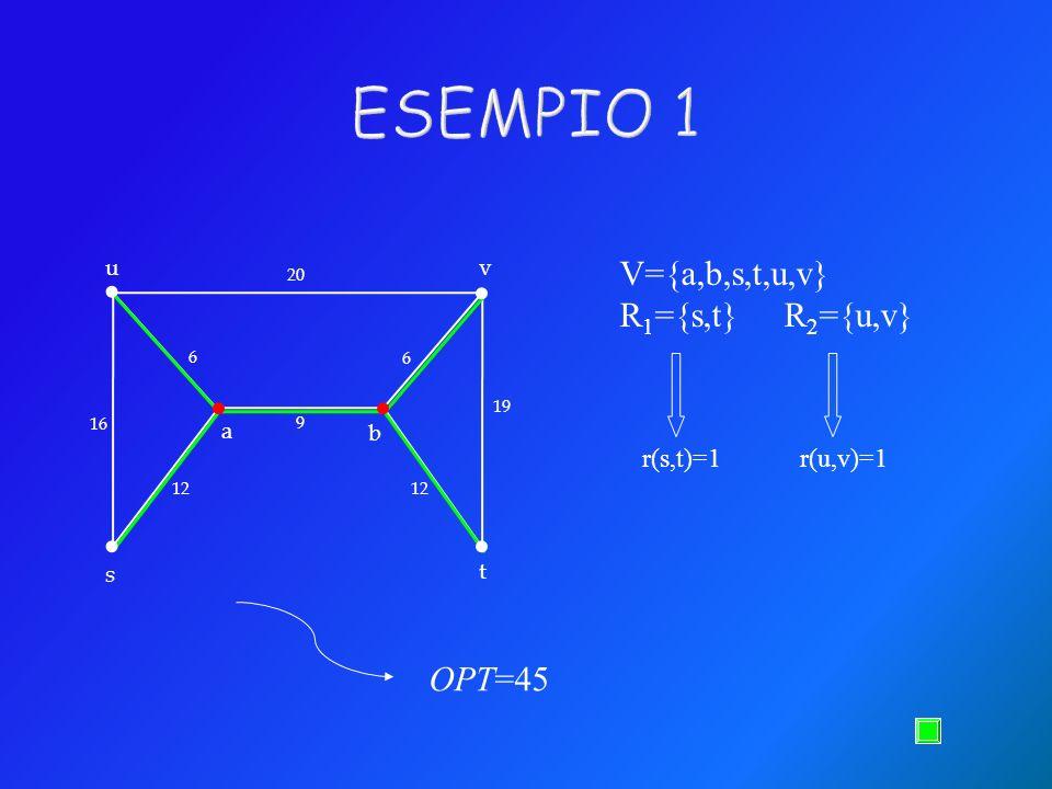 . . . . . . ESEMPIO 1 V={a,b,s,t,u,v} R1={s,t} R2={u,v} OPT=45