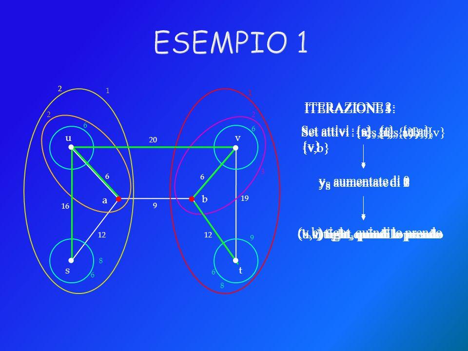 . ESEMPIO 1 ITERAZIONE 2: Set attivi :{s}, {t}, {u,a}, {v}