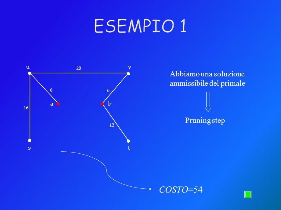 ESEMPIO 1 . . u. v. 20. Abbiamo una soluzione ammissibile del primale. . . 6. 6. a. b. 16.