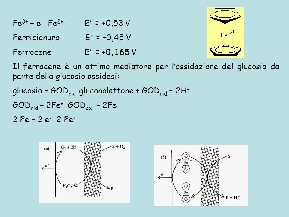 Fe3+ + e- Fe2+ E° = +0,53 V Ferricianuro E° = +0,45 V. Ferrocene E° = +0,165 V.