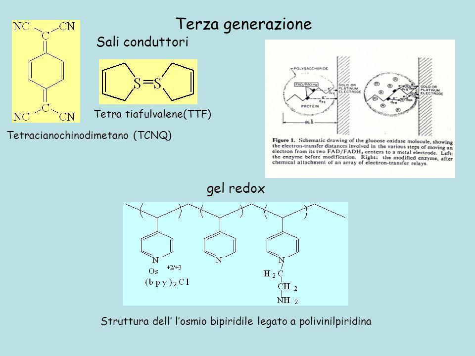 Terza generazione Sali conduttori gel redox Tetra tiafulvalene(TTF)