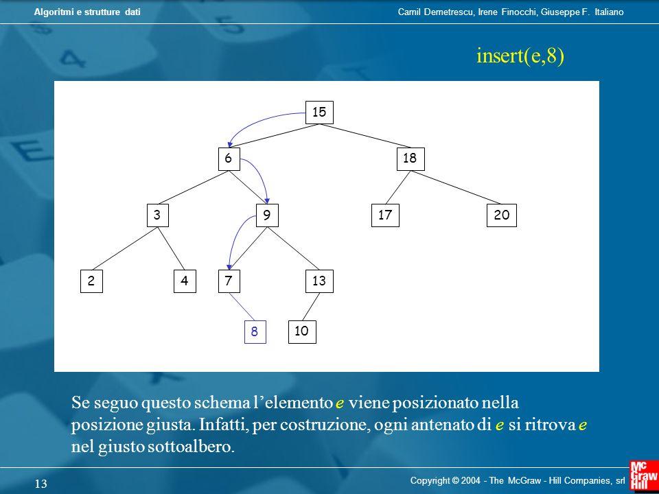 insert(e,8) 15. 6. 18. 3. 9. 17. 20. 2. 4. 7. 13. 8. 10. Se seguo questo schema l'elemento e viene posizionato nella.