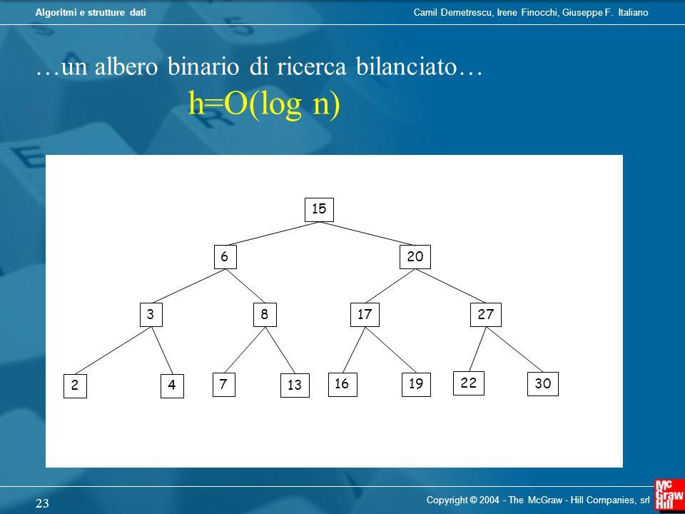 …un albero binario di ricerca bilanciato…
