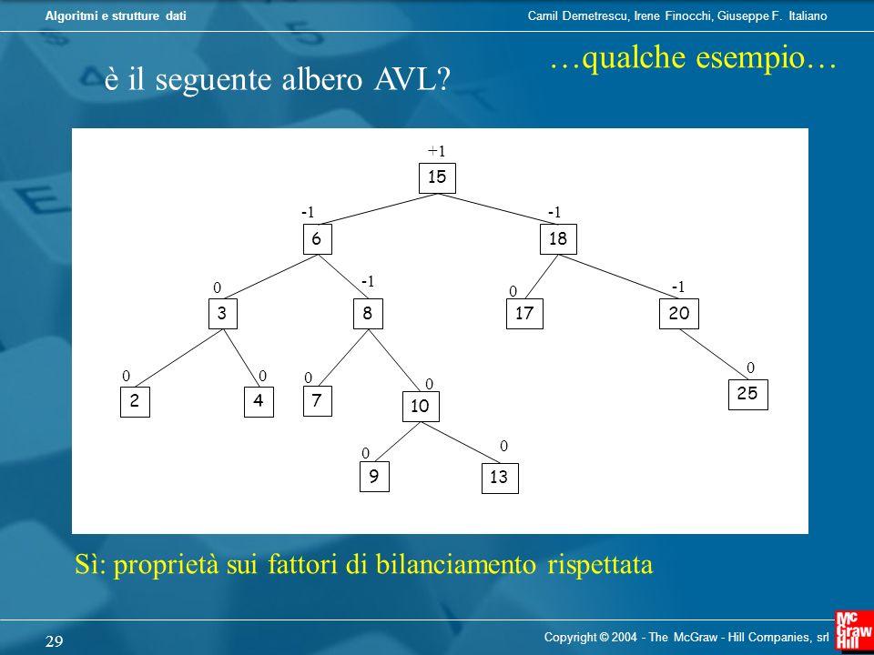 è il seguente albero AVL