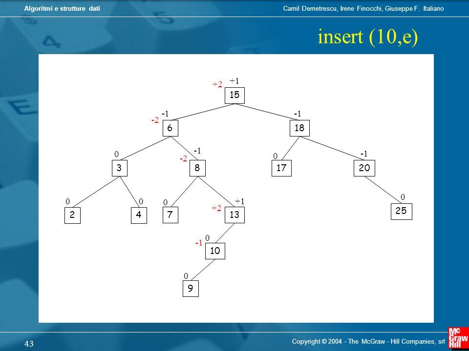 insert (10,e) +1. +2. 15. -1. -1. -2. 6. 18. -1. -1. -2. 3. 8. 17. 20. +1. +2. 25.