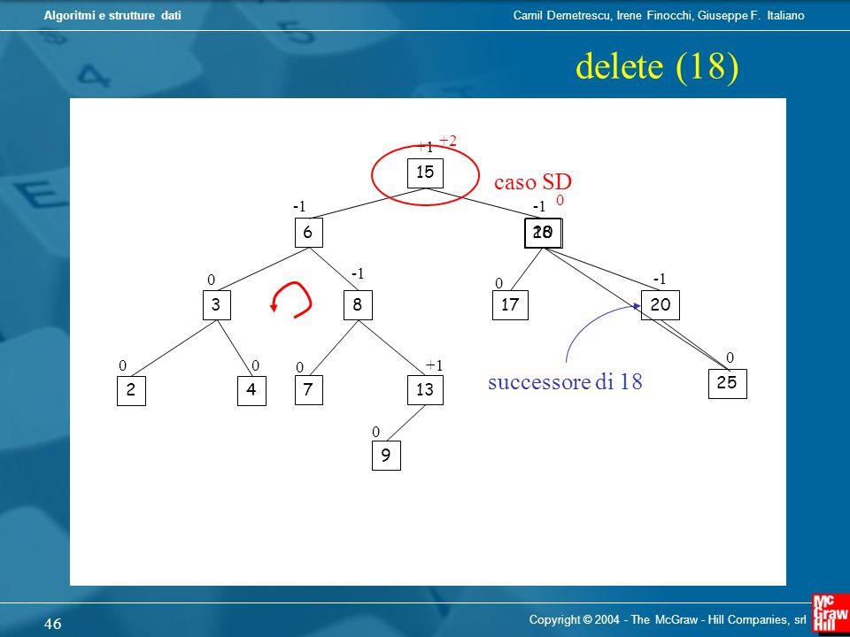 delete (18) caso SD successore di 18 +2 +1 15 -1 -1 6 20 18 -1 -1 3 8