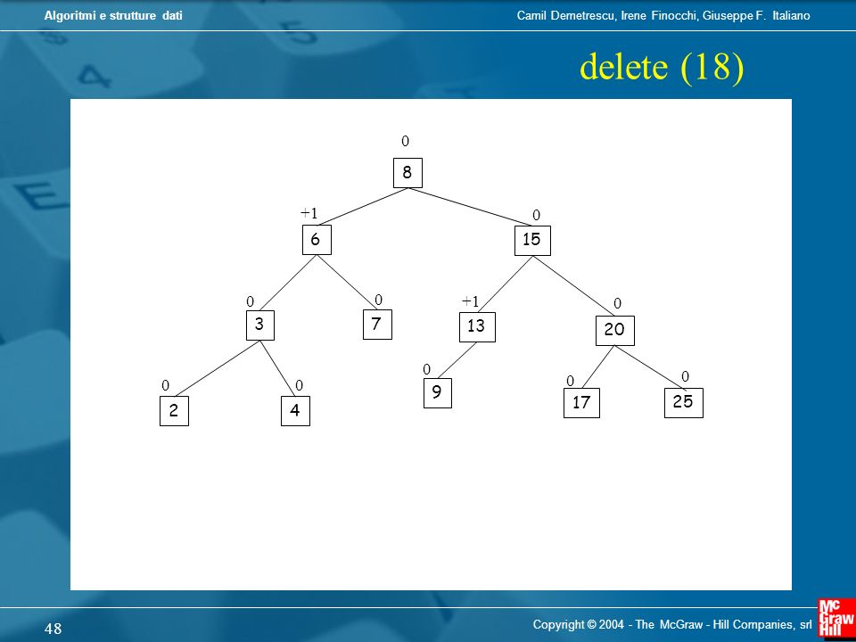 delete (18) 8 +1 6 15 +1 3 7 13 20 9 17 25 2 4 Copyright © 2004 - The McGraw - Hill Companies, srl