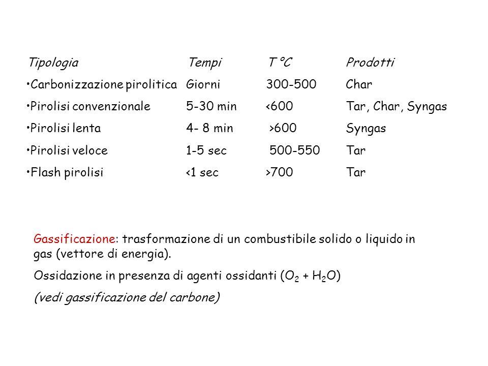 Tipologia Tempi T °C Prodotti