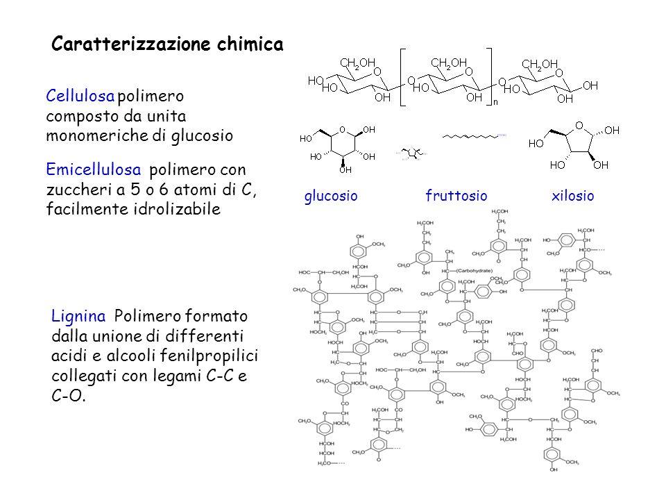 Caratterizzazione chimica