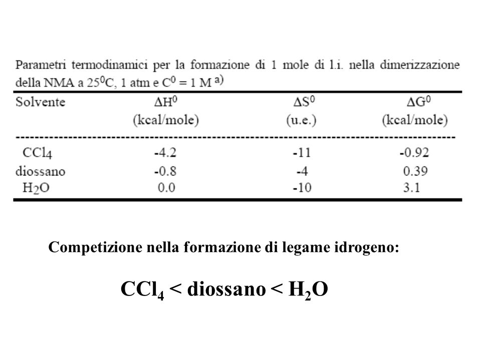Competizione nella formazione di legame idrogeno: