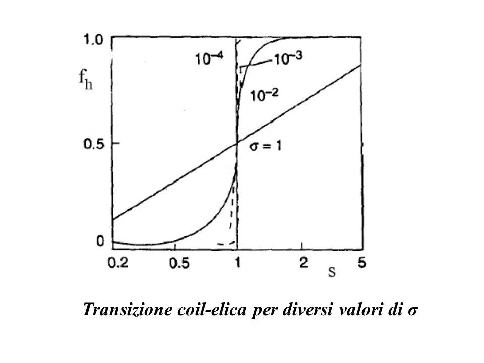 Transizione coil-elica per diversi valori di σ