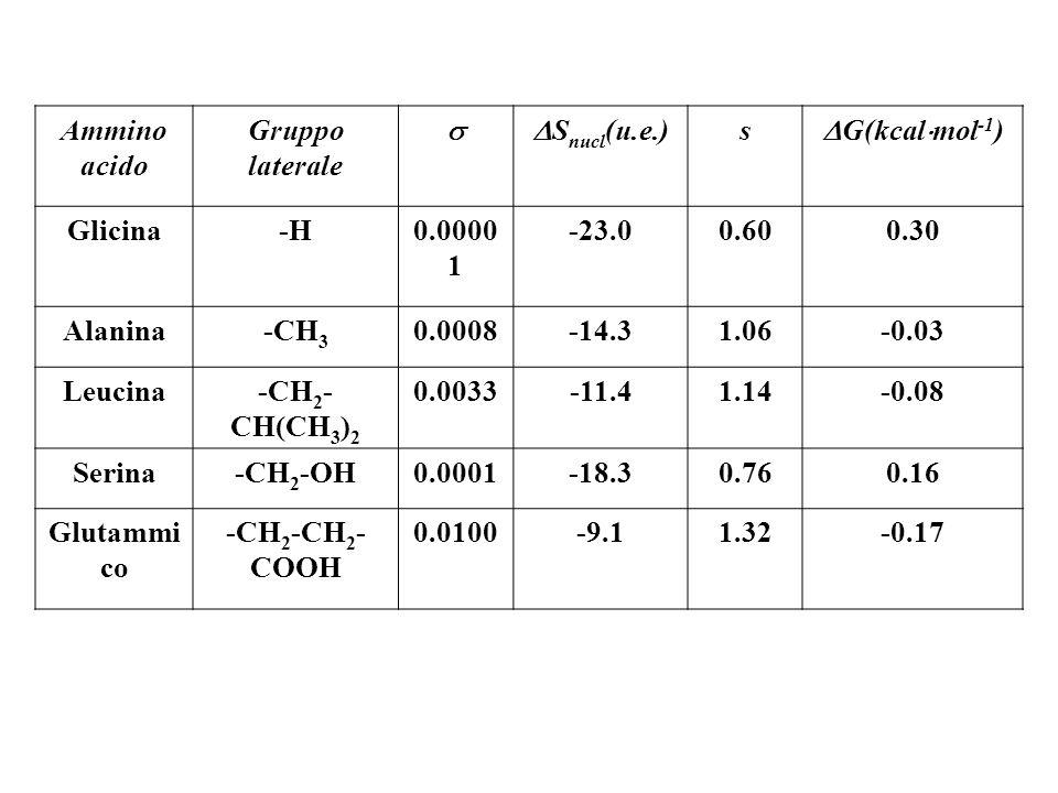Ammino acido. Gruppo laterale.  Snucl(u.e.) s. G(kcalmol-1) Glicina. -H. 0.00001. -23.0.