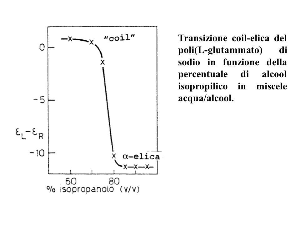 Transizione coil-elica del poli(L-glutammato) di sodio in funzione della percentuale di alcool isopropilico in miscele acqua/alcool.