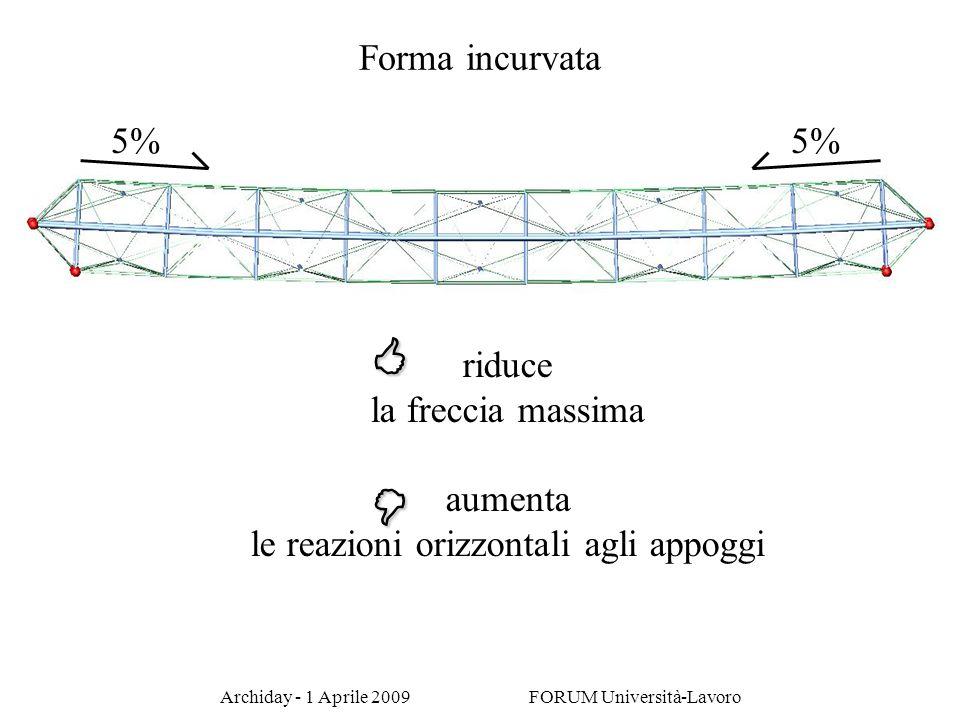 < = Forma incurvata 5% 5% riduce la freccia massima aumenta