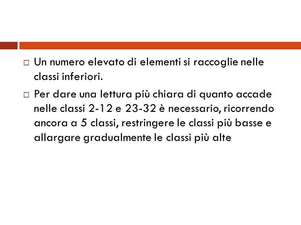 Un numero elevato di elementi si raccoglie nelle classi inferiori.
