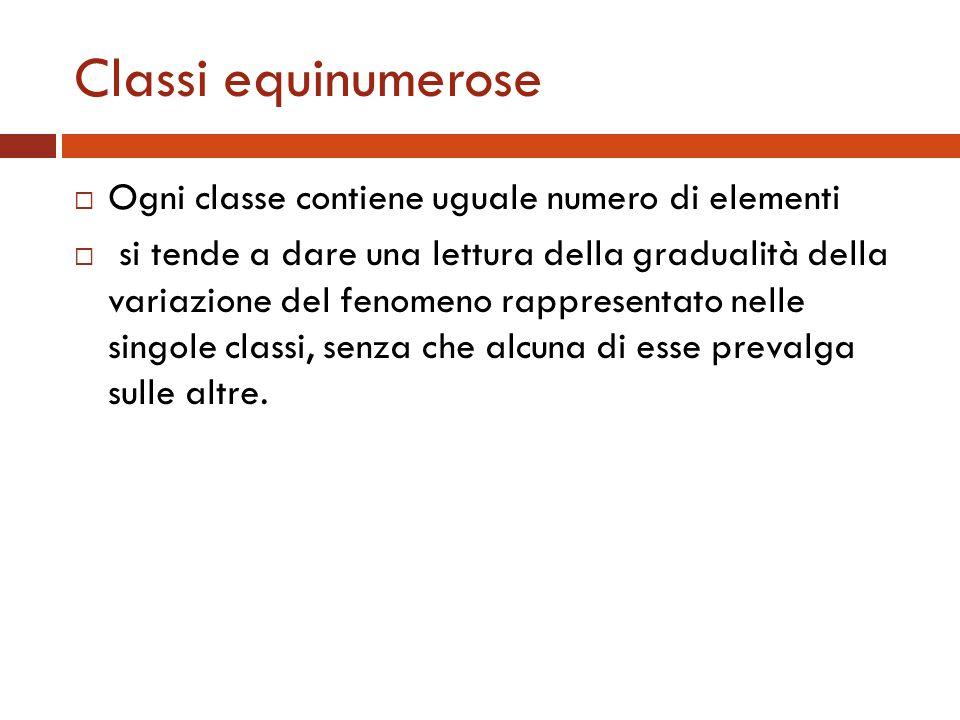 Classi equinumerose Ogni classe contiene uguale numero di elementi