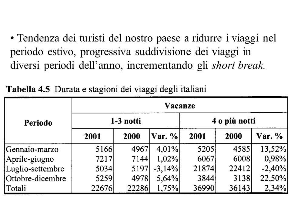 Tendenza dei turisti del nostro paese a ridurre i viaggi nel periodo estivo, progressiva suddivisione dei viaggi in diversi periodi dell'anno, incrementando gli short break.