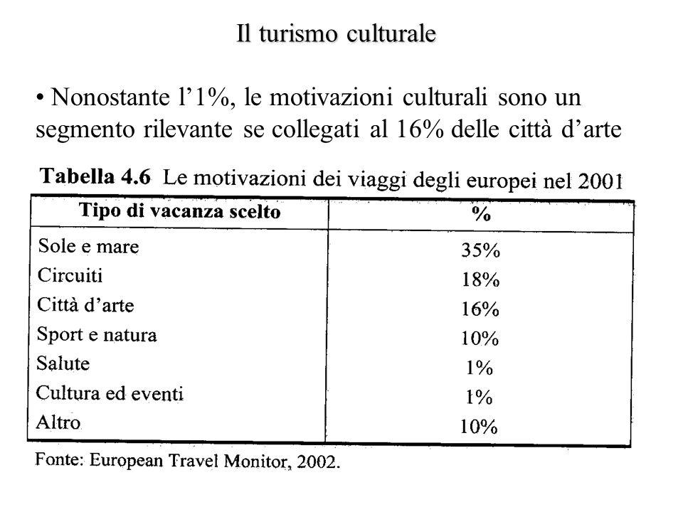 Il turismo culturale Nonostante l'1%, le motivazioni culturali sono un segmento rilevante se collegati al 16% delle città d'arte.