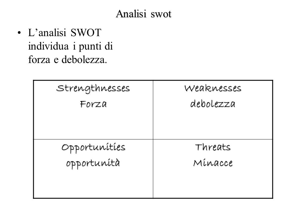 Analisi swot L'analisi SWOT individua i punti di forza e debolezza. Strengthnesses. Forza. Weaknesses.