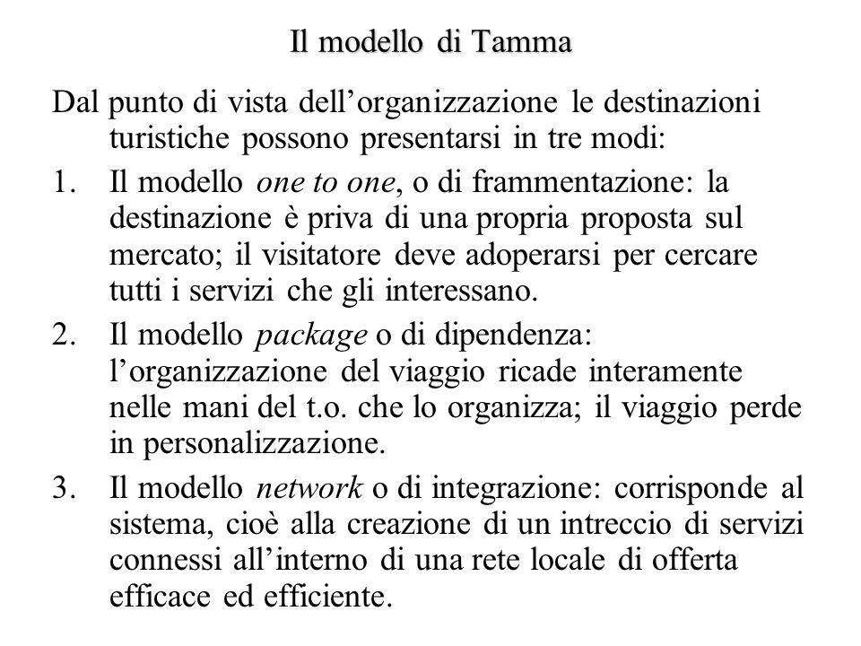 Il modello di Tamma Dal punto di vista dell'organizzazione le destinazioni turistiche possono presentarsi in tre modi: