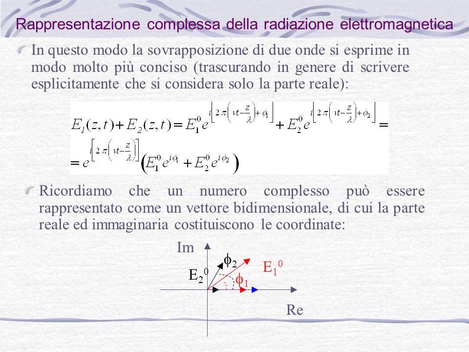 Rappresentazione complessa della radiazione elettromagnetica