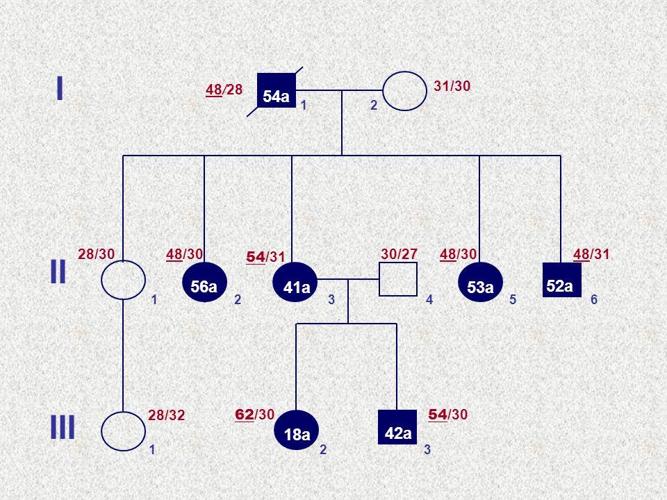 I 48/28. 31/30. 54a. 1. 2. 28/30. 48/30. 30/27. 48/30. 48/31. II. 54/31. 56a. 41a. 53a.
