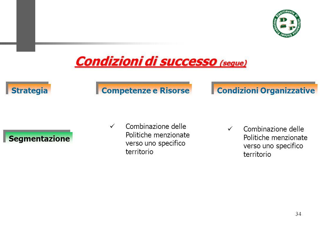 Condizioni di successo (segue)