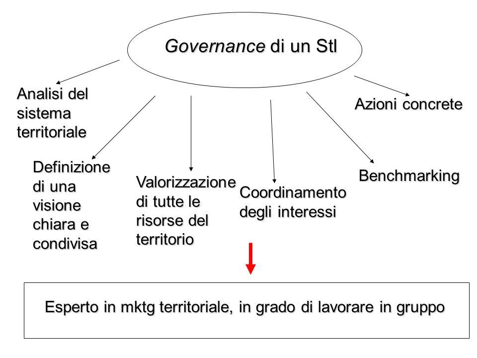 Governance di un Stl Analisi del sistema territoriale Azioni concrete