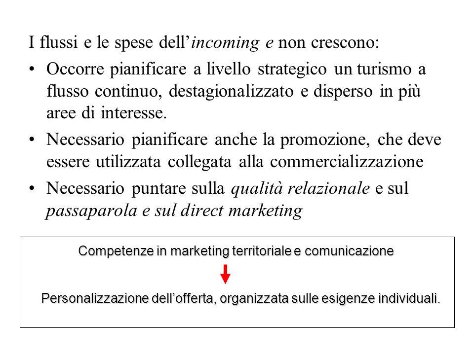 Competenze in marketing territoriale e comunicazione