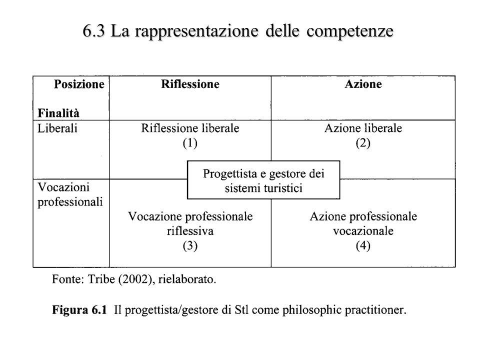 6.3 La rappresentazione delle competenze