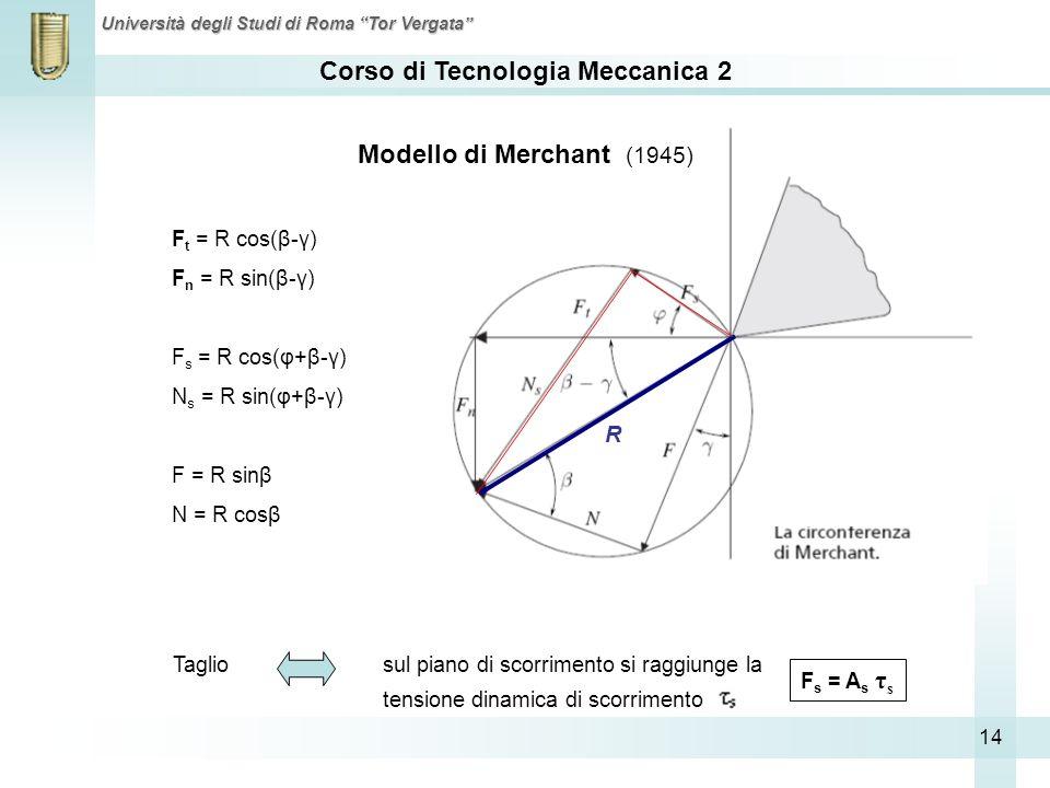 Modello di Merchant (1945) R Ft = R cos(β-γ) Fn = R sin(β-γ)
