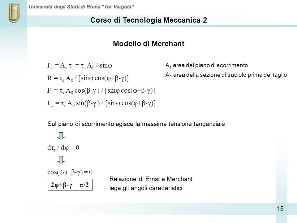 Modello di Merchant Fs = As τs = τs A0 / sinφ